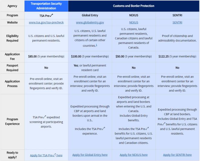 trusted traveler program comparison