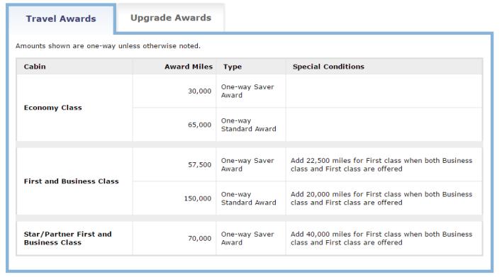 united award chart for award travel