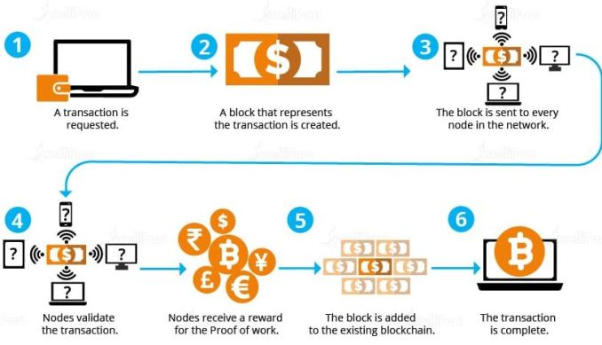 What is the process of PoW?