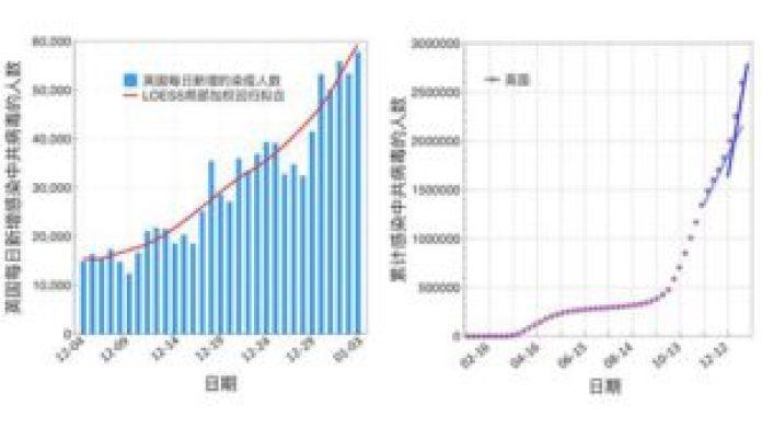 图2:2020年12月4日至2021年1月3日,英国每日新增感染新冠病毒的人数曲线(左);从2020年1月27日起,英国累计感染新冠病毒的人数曲线(右)。(数据来源:WHO官网)