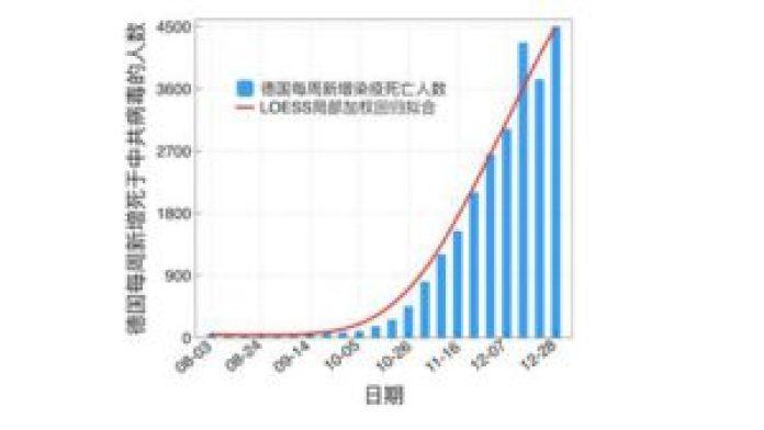 图3:2020年8月至12月,德国每周新增新冠病毒死亡人数曲线。(数据来源:WHO官网)