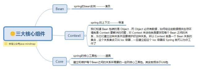 Spring思维导图二,让Spring不再难懂(ioc篇) - 第7张  | Hello word !