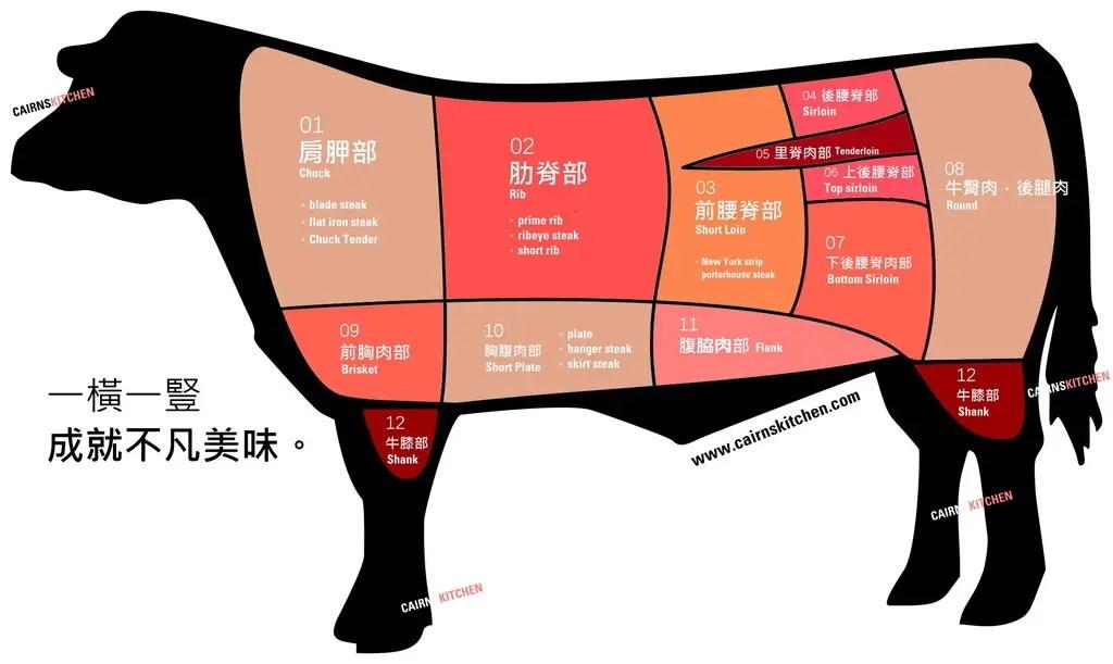 法餐烹飪小知識 —— 牛肉部位 - 簡書