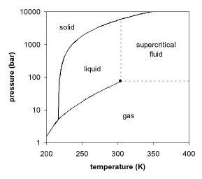 Carbon dioxide flooding  Wikipedia