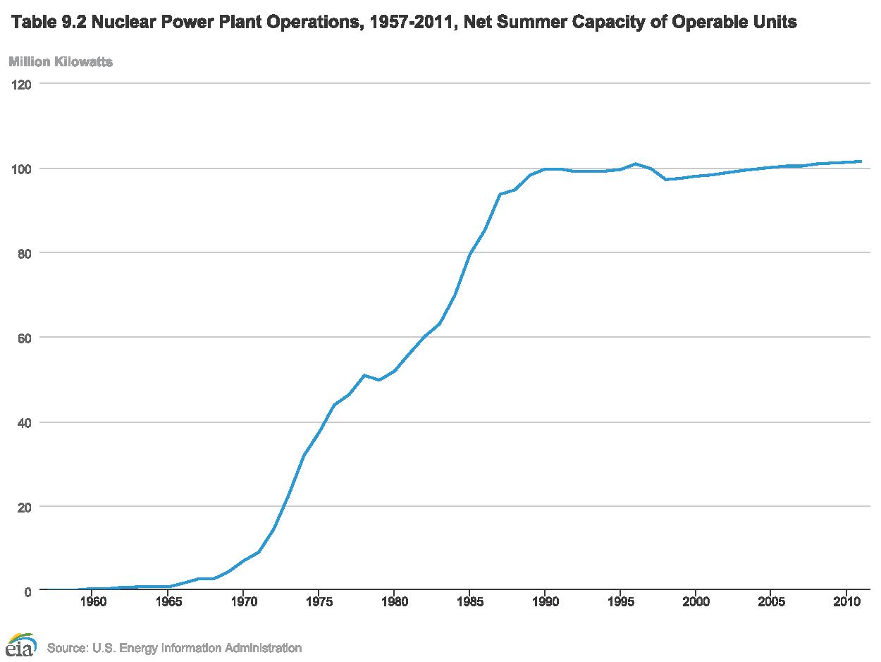 File Us Nuclear Summer Capacity