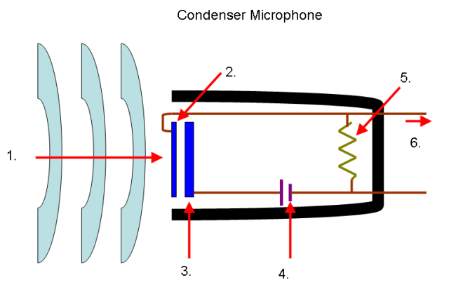 what is condenser microphone