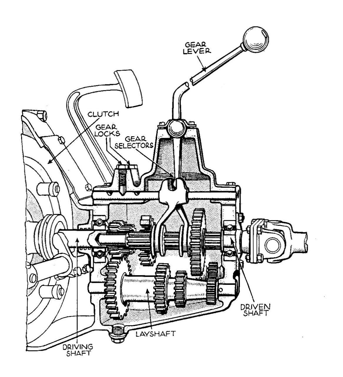 File Gearbox Autocar Handbook 13th Ed