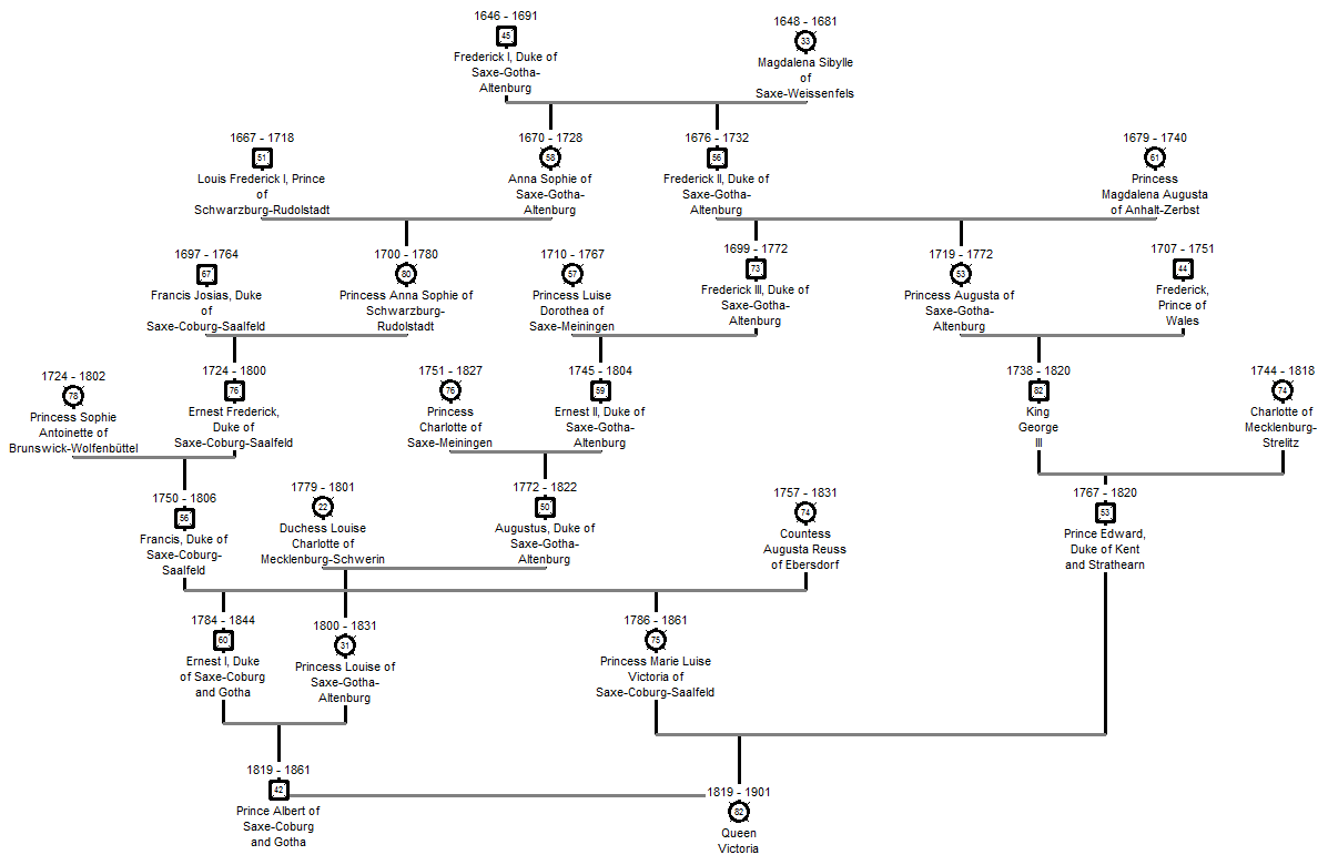 File Ancestry Chart Of Post Victorian British Royal Family