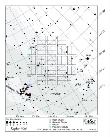 Kepler's investigated area
