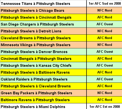 English: List of games by Pittsburgh Steelers ...