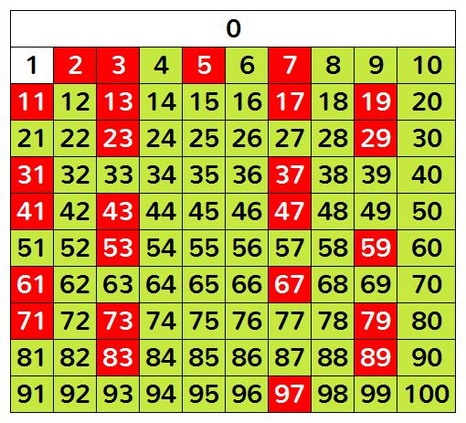 nombre premier wikipedia