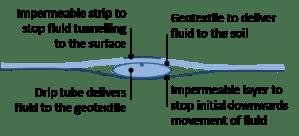 Subsurface textile irrigation  Wikipedia