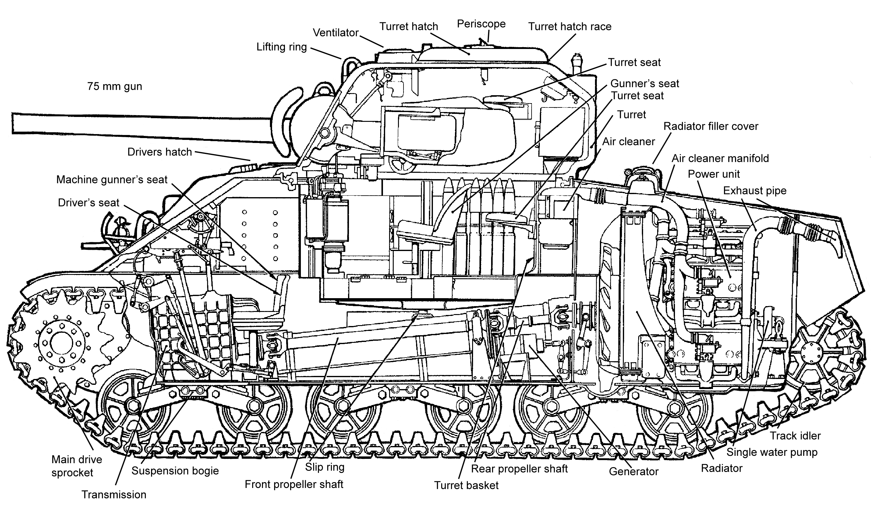 Tank Engine Diagram