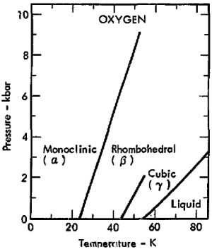 File:Phase diagram of oxygen (1975)png