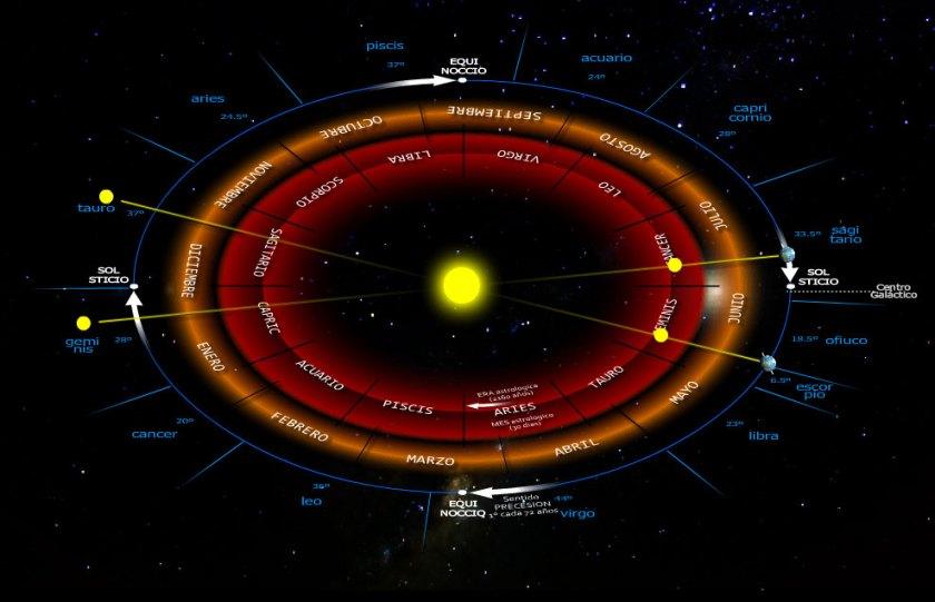 Meses/Signos astrológicos y meses civiles con la proyección del Sol hacia los meses astrológicos y hacia las constelaciones eclípticas.