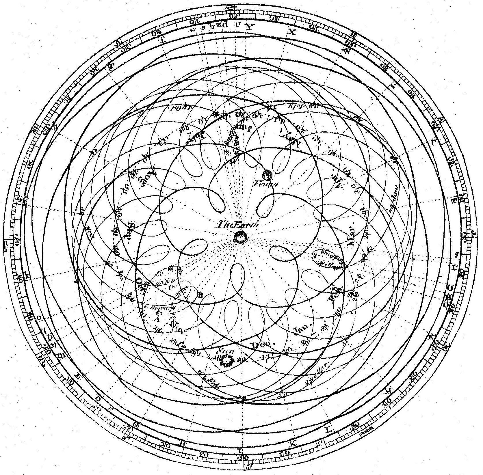 Heliocentric Vs Geocentric Oddlysatisfying