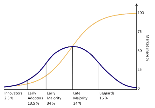 The diffusion of innovations according to Roge...