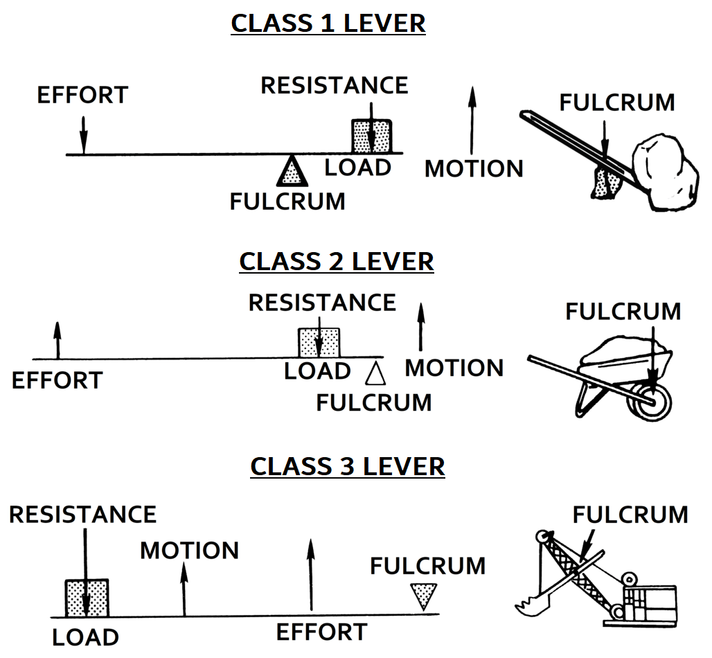 Mental Weight Levers