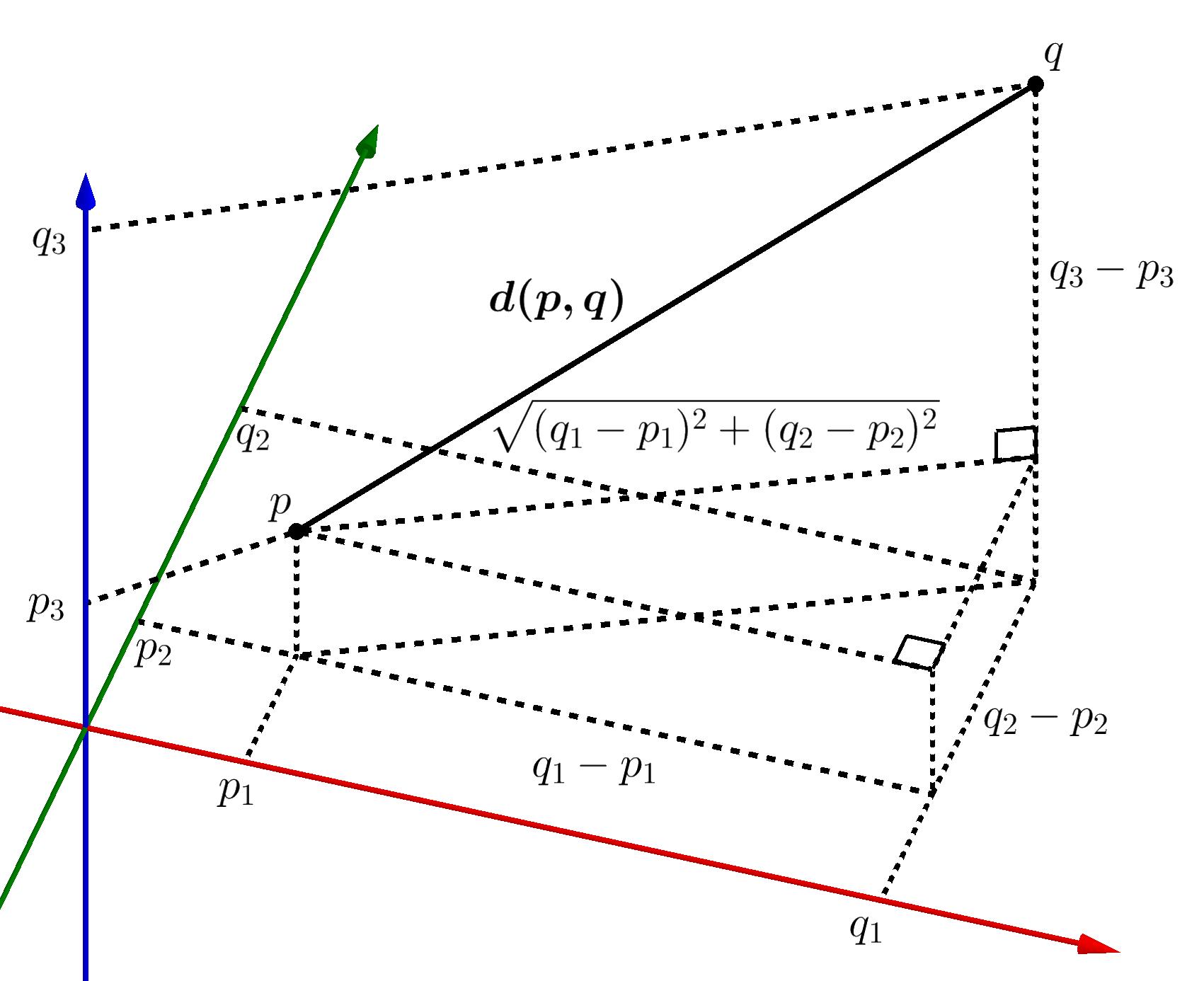 File Euclidean Distance 3d 2 Cropped