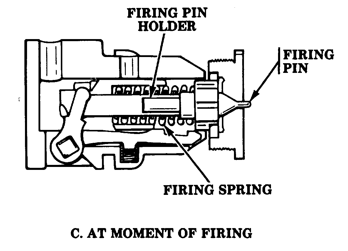 File Figure428c Continuous Pull Firing Mechanism Operation