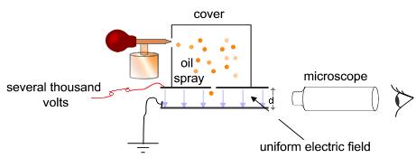 English: Simplified scheme of Millikan's oil-d...