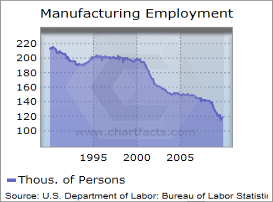 Manufacturing employment in Cleveland, OH MSA.
