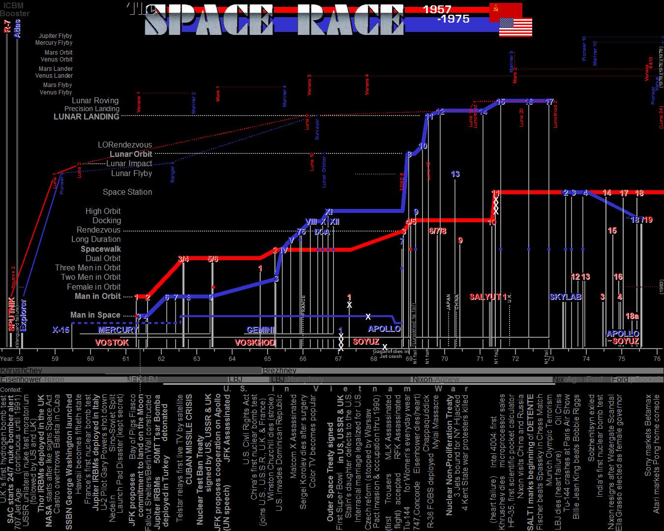 File Space Race