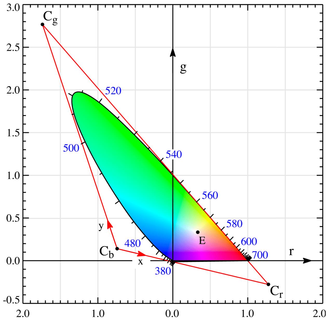 Diagramma colori