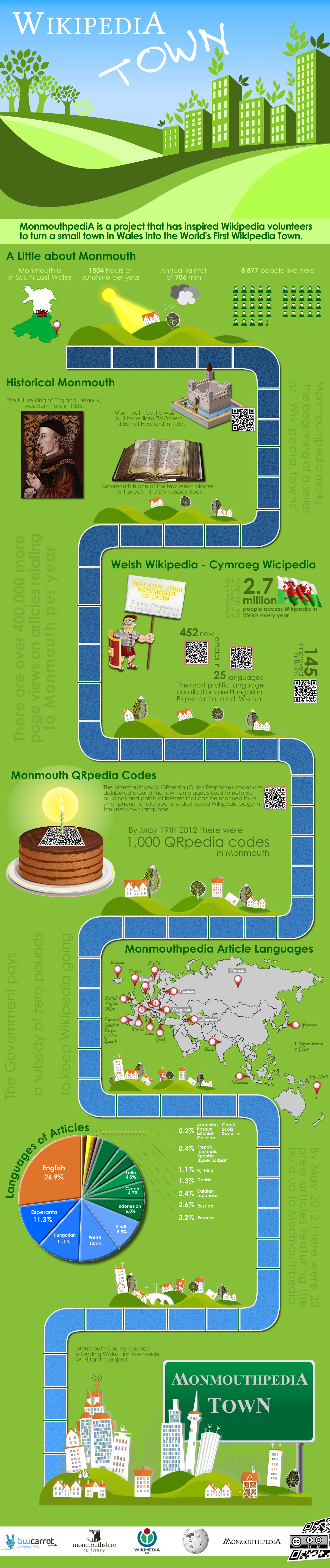 MonmouthpediA infographic.jpg