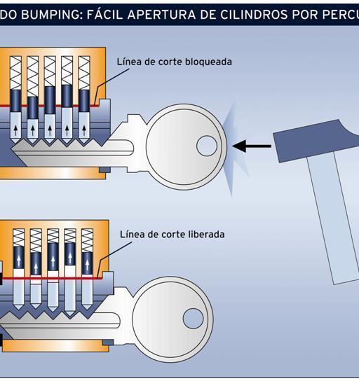 Tecnica Bumping (Small)