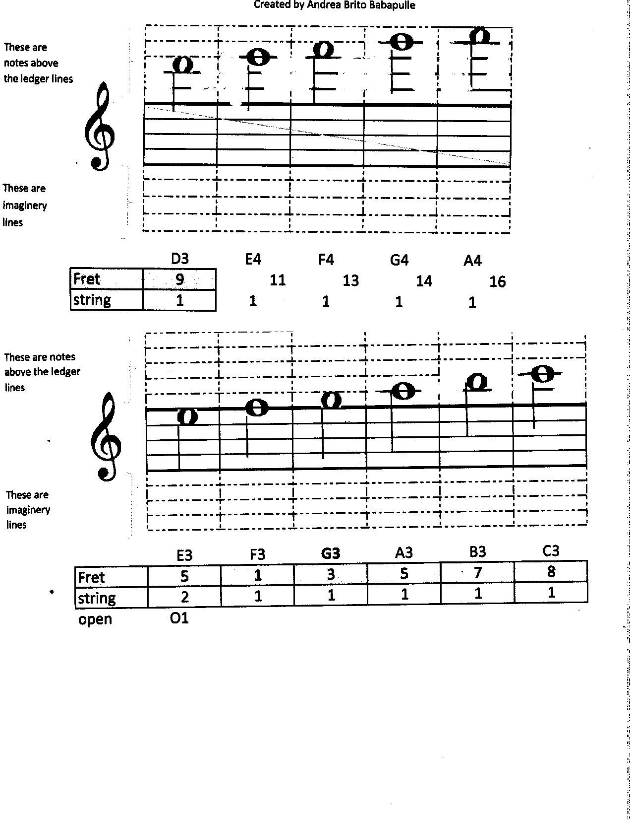 File Notes Above The Ledger Lines And Piano Position 001