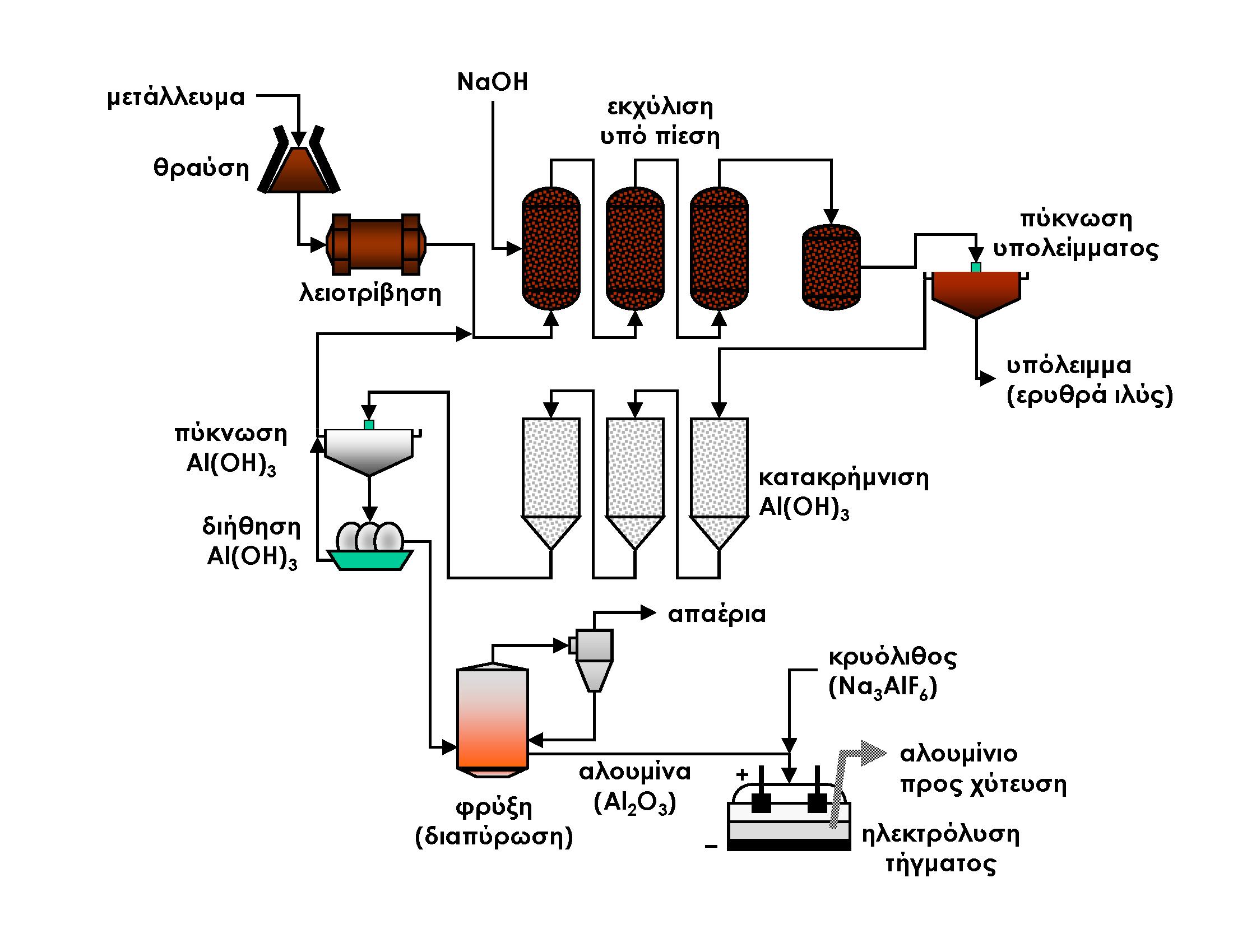 File Aluminum Production Greek