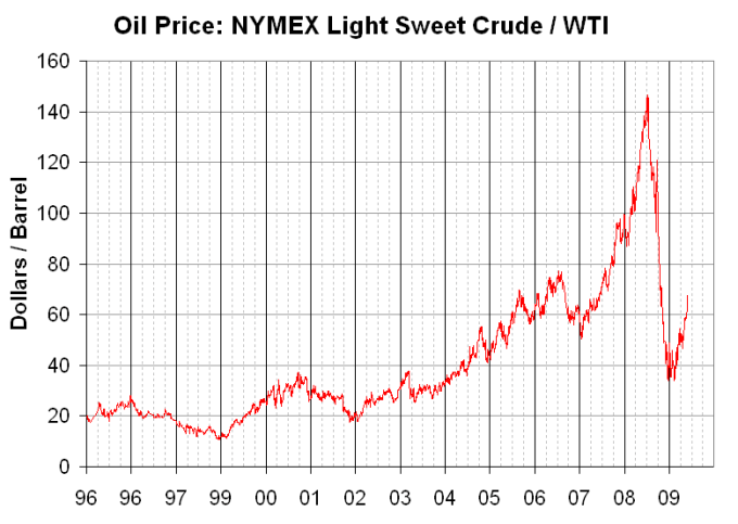 Light Sweet Crude Oil Chart Centralroots