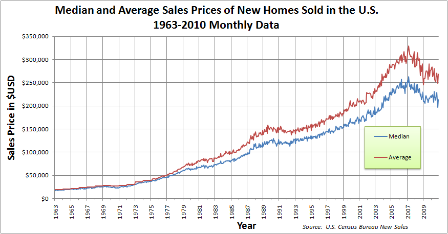 graph of data from the us census showing national average and median price trends of new houses source httpwwwcensusgovconstwwwnewressalesindex