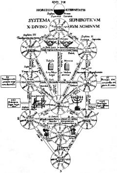 Resultado de imagen para imagen del libro kabala judia
