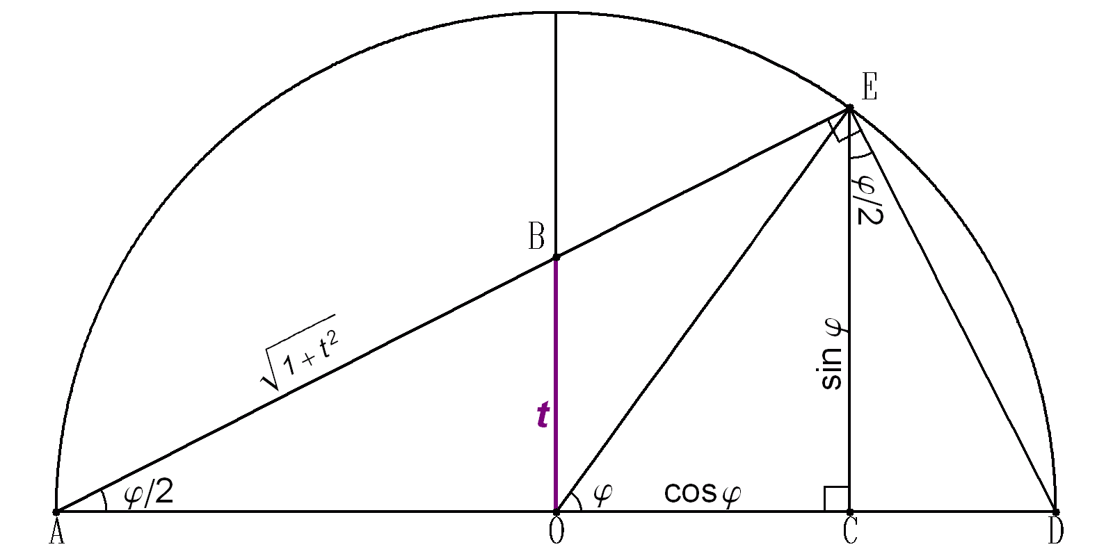 Tangent Half Angle Substitution