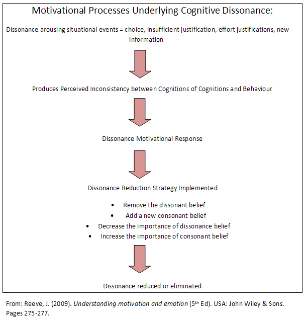 Diagram about Cognitive Dissonance