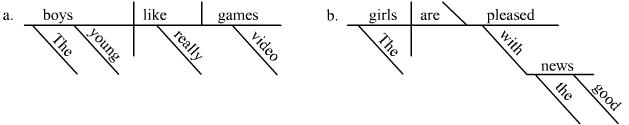 Image result for Grammar Diagramming
