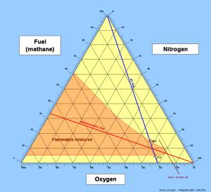 Flammability diagram  Wikipedia