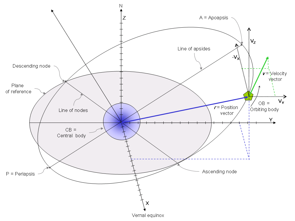 Orbital State Vectors