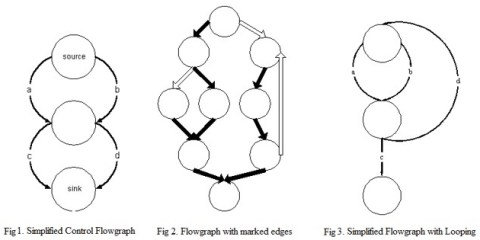 [Control Flow Graph Examples]