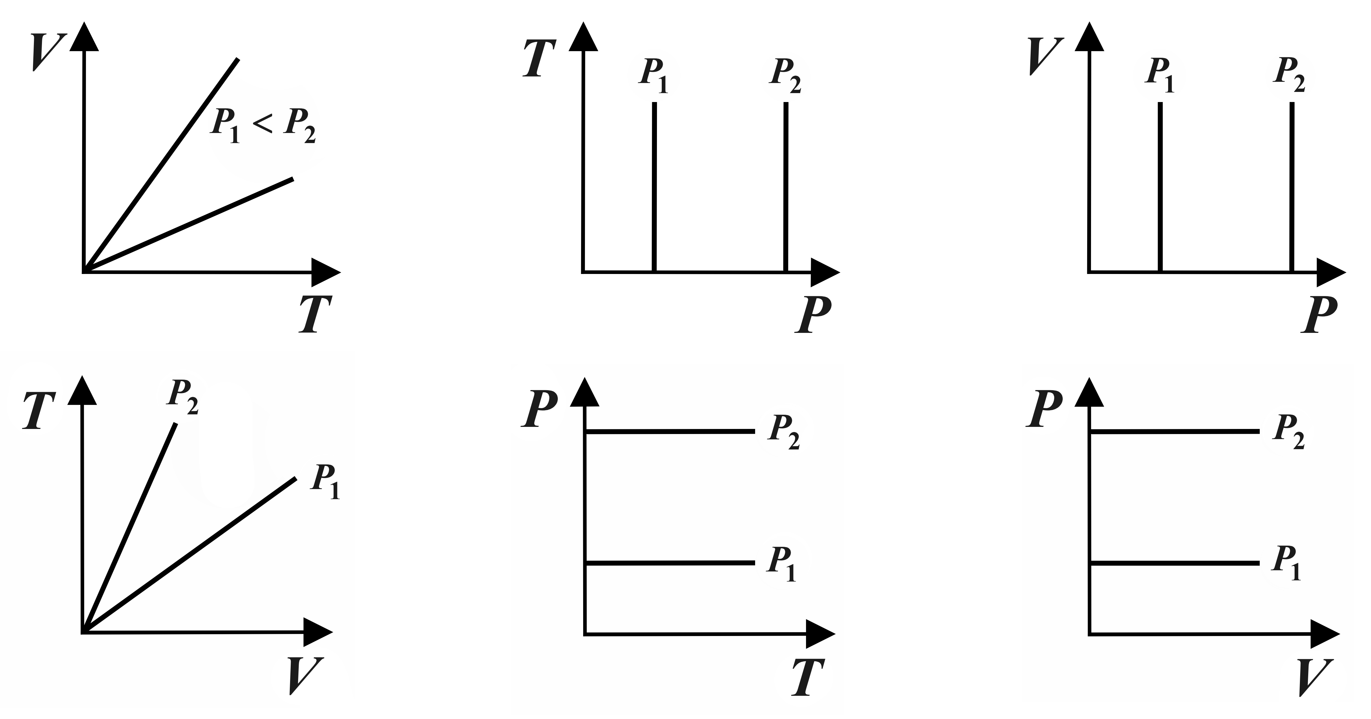V T T P And V P Diagram Of Isobaric Process