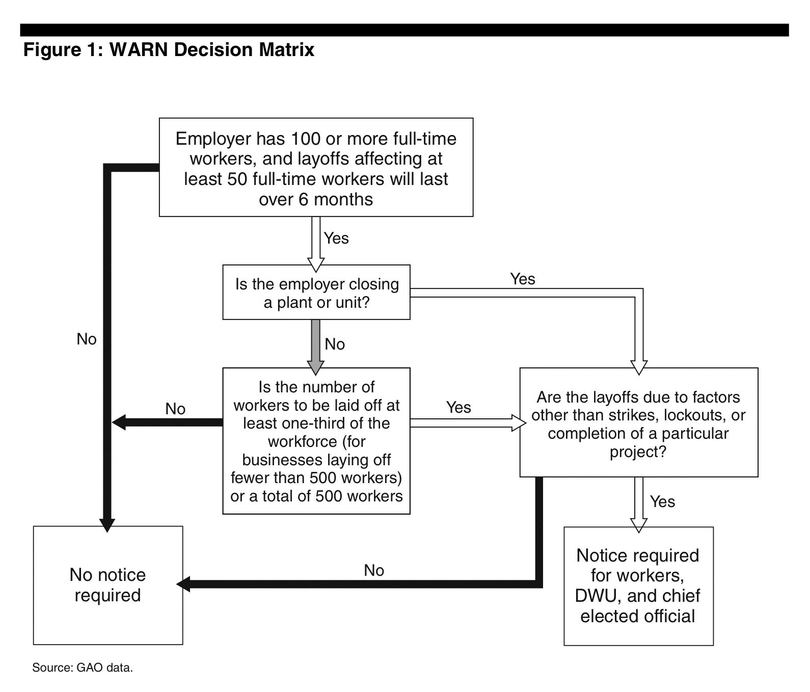 File Warn Act Decision Matrix