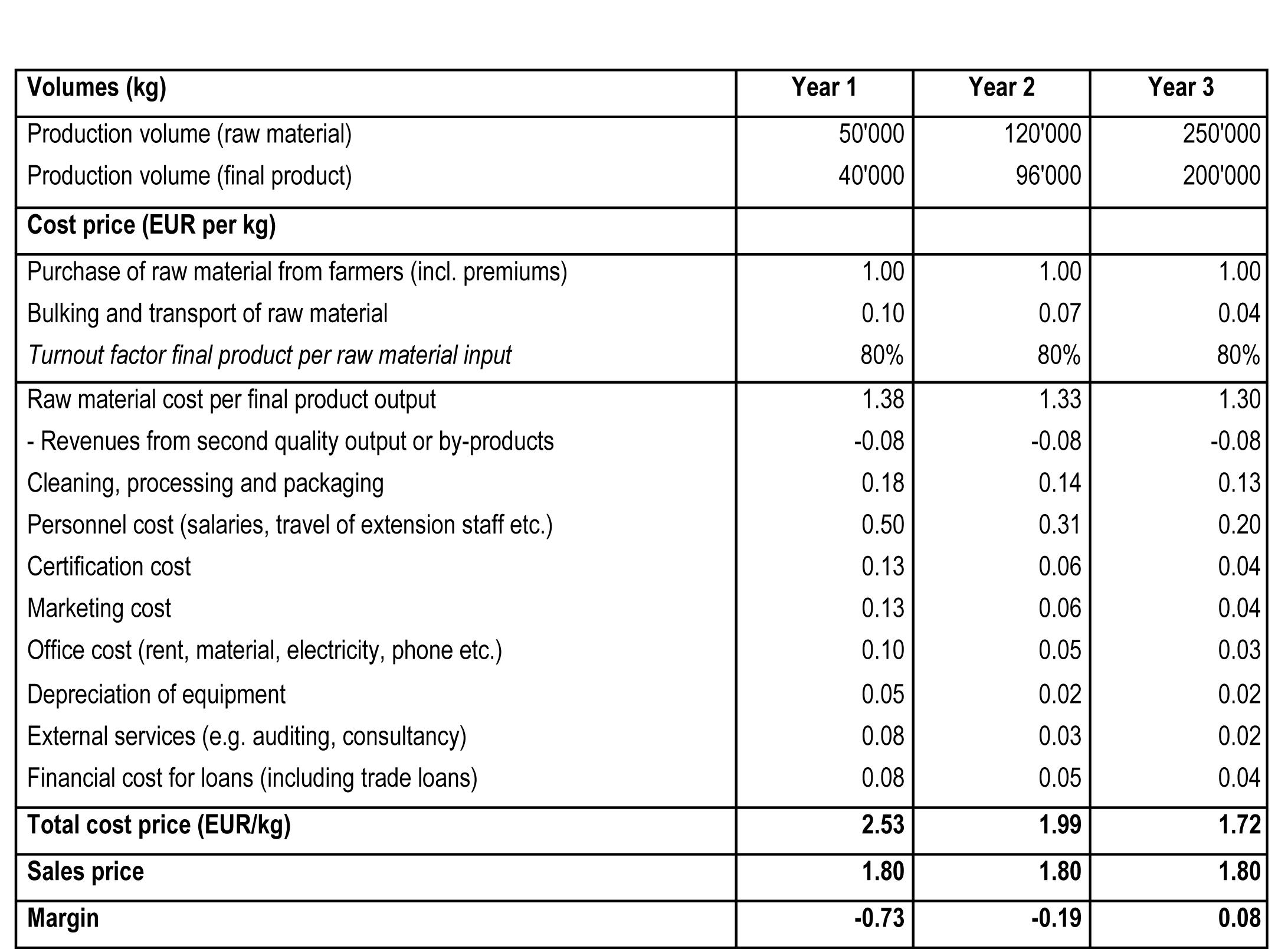 File Profit Loss Table 4