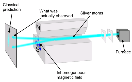 https://i2.wp.com/upload.wikimedia.org/wikipedia/commons/2/29/Stern-Gerlach_experiment.PNG