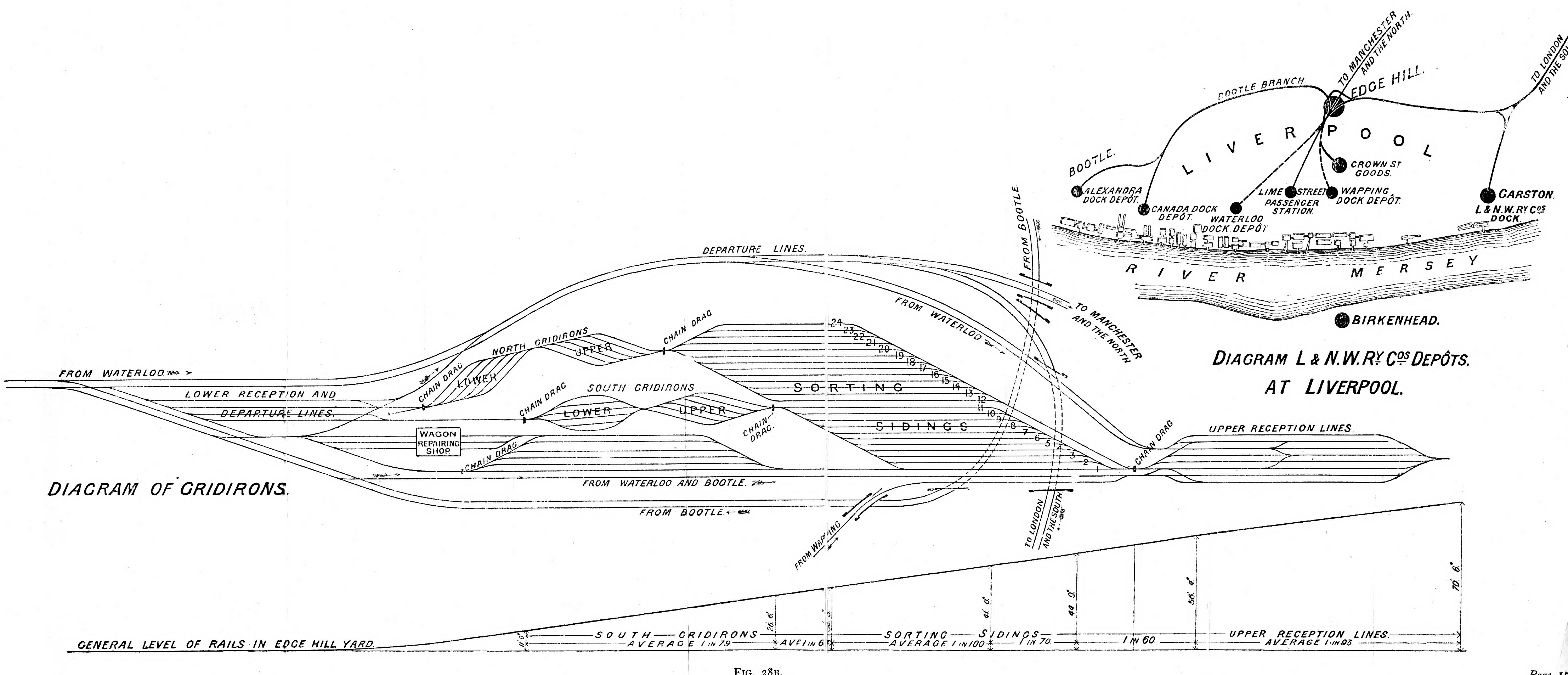 File Diagram Of Gridirons And Levels Of Rails In Edge Hill