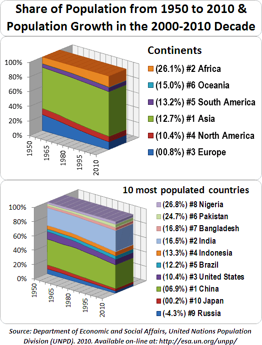 https://i2.wp.com/upload.wikimedia.org/wikipedia/commons/2/2e/World_Population_by_Continent_and_10_Most_Populated_Countries.png