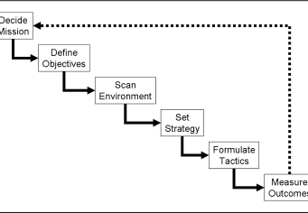 Diagram of planning cycle steps