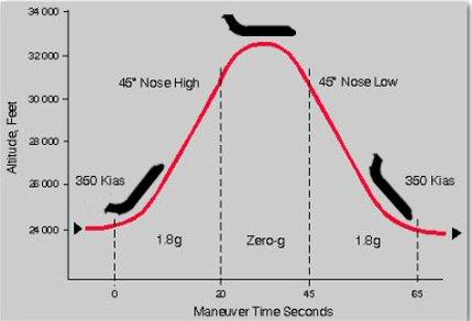 File:Zero gravity flight trajectory C9-565.jpg