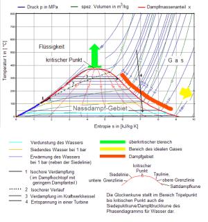 TsDiagramm – Wikipedia